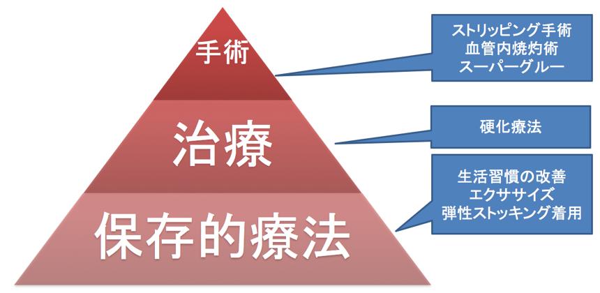 治療ピラミッド